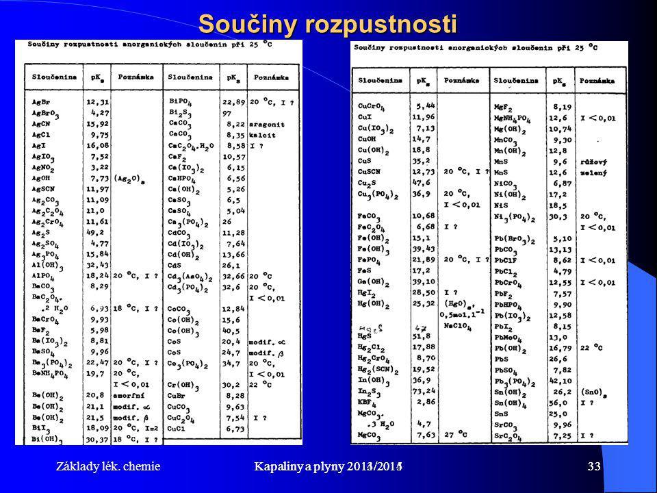 Součiny rozpustnosti Základy lék. chemie Kapaliny a plyny 2013/2014