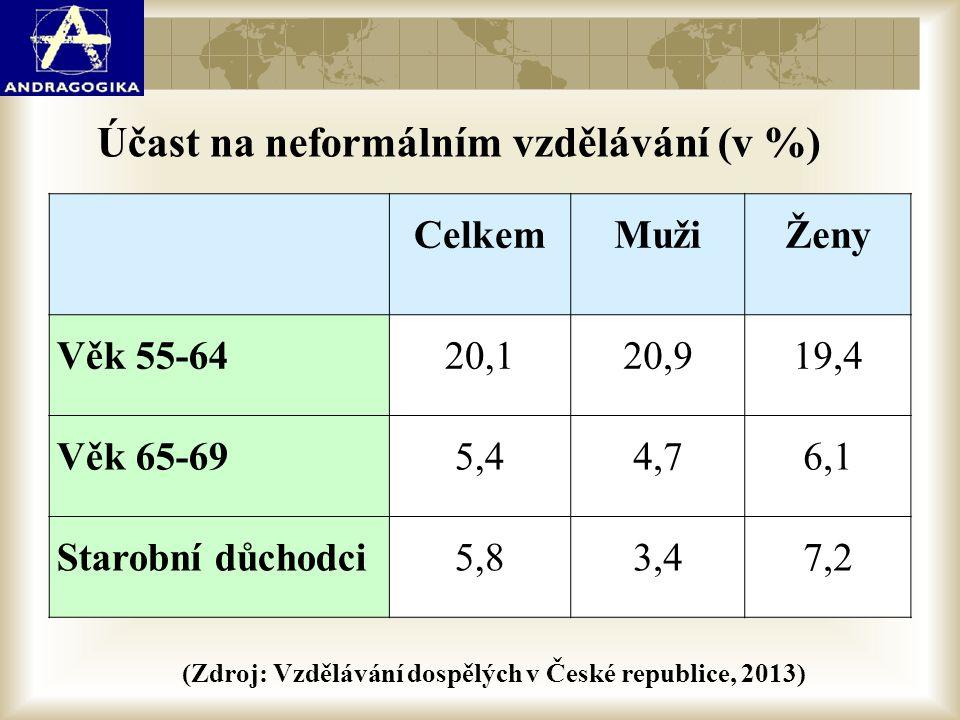 Účast na neformálním vzdělávání (v %)