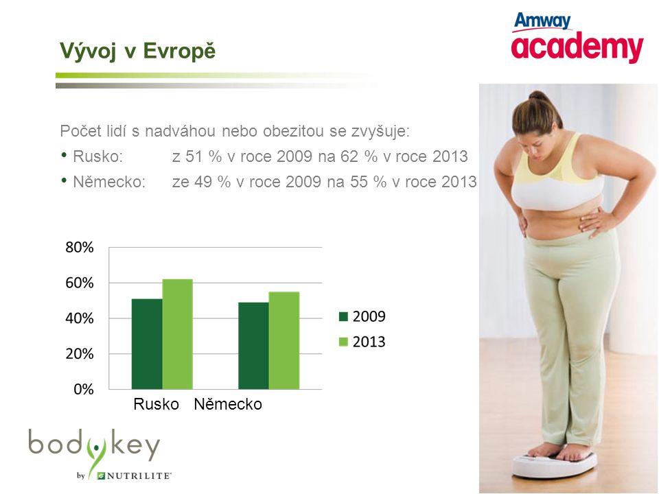 Vývoj v Evropě Počet lidí s nadváhou nebo obezitou se zvyšuje: