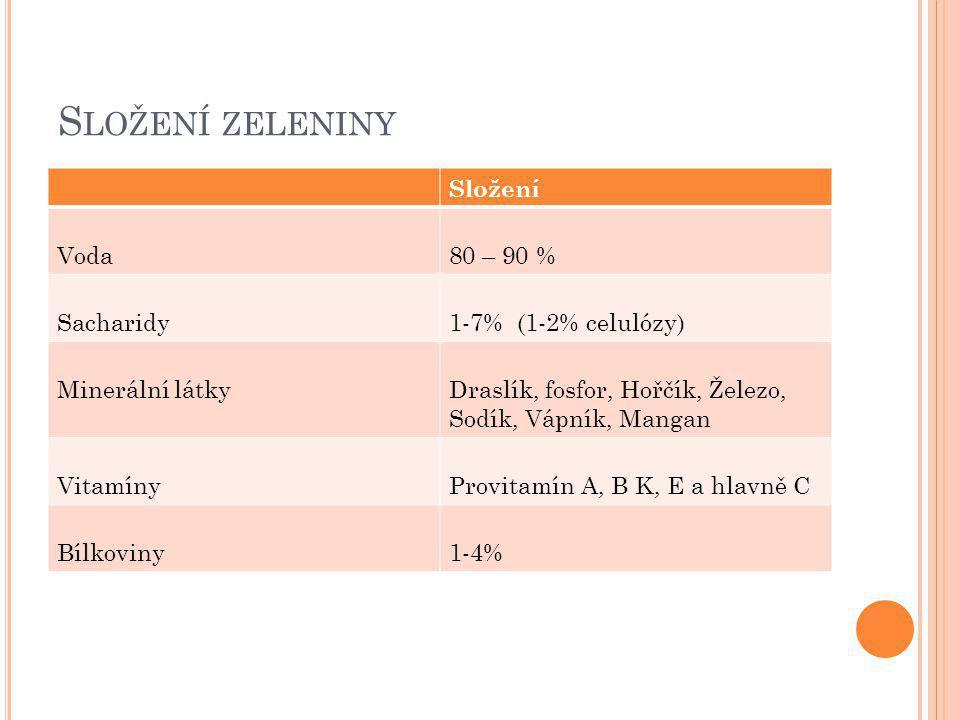 Složení zeleniny Složení Voda 80 – 90 % Sacharidy 1-7% (1-2% celulózy)