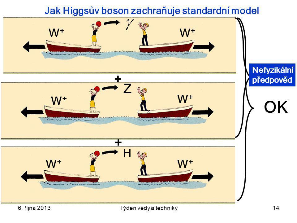 Jak Higgsův boson zachraňuje standardní model