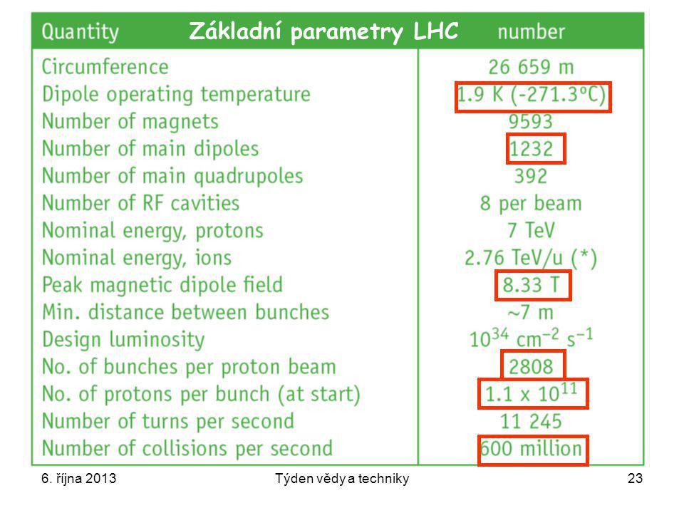 Základní parametry LHC