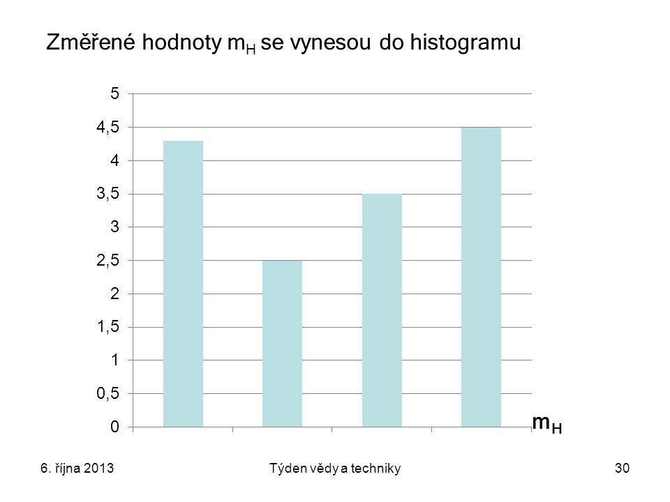 Změřené hodnoty mH se vynesou do histogramu
