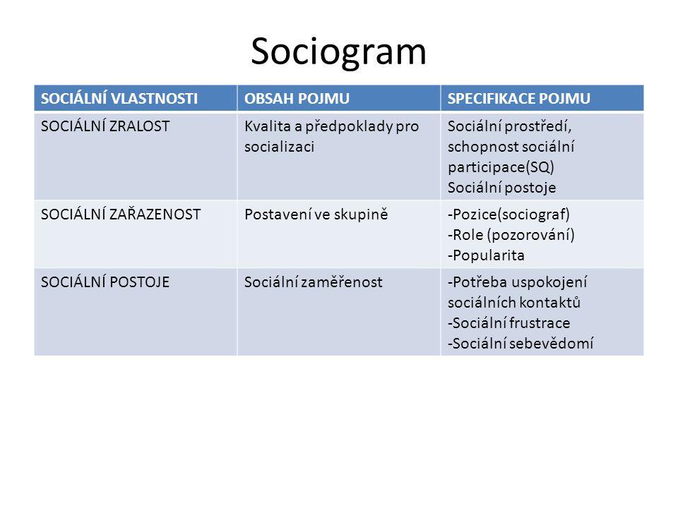 Sociogram SOCIÁLNÍ VLASTNOSTI OBSAH POJMU SPECIFIKACE POJMU