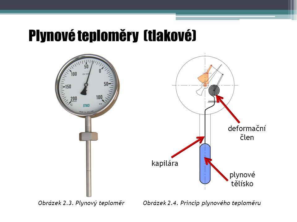 Obrázek 2.3. Plynový teploměr Obrázek 2.4. Princip plynového teploměru
