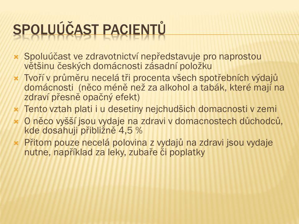 Spoluúčast pacientů Spoluúčast ve zdravotnictví nepředstavuje pro naprostou většinu českých domácnosti zásadní položku.