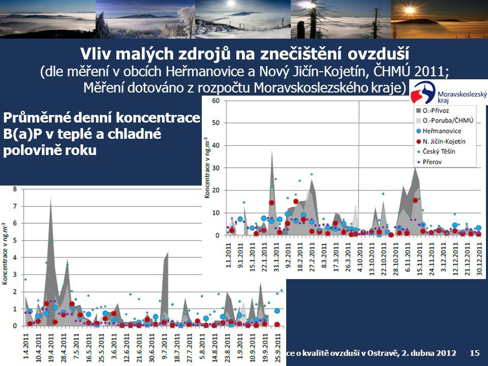 Vliv malých zdrojů na znečištění ovzduší (dle měření v obcích Heřmanovice a Nový Jičín-Kojetín, ČHMÚ 2011; Měření dotováno z rozpočtu Moravskoslezského kraje)
