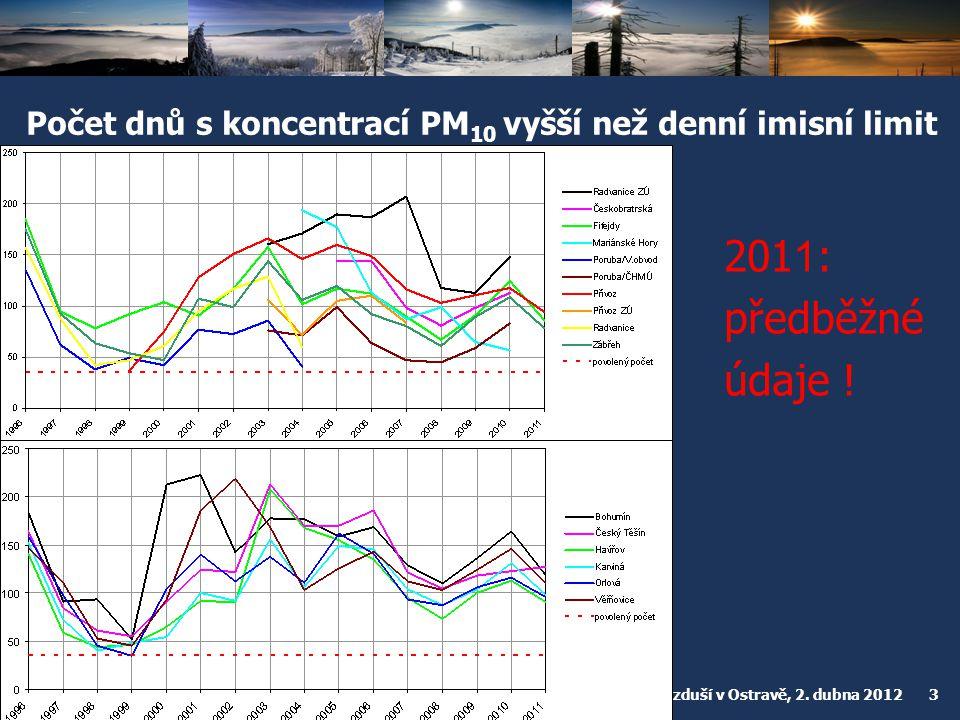 Počet dnů s koncentrací PM10 vyšší než denní imisní limit