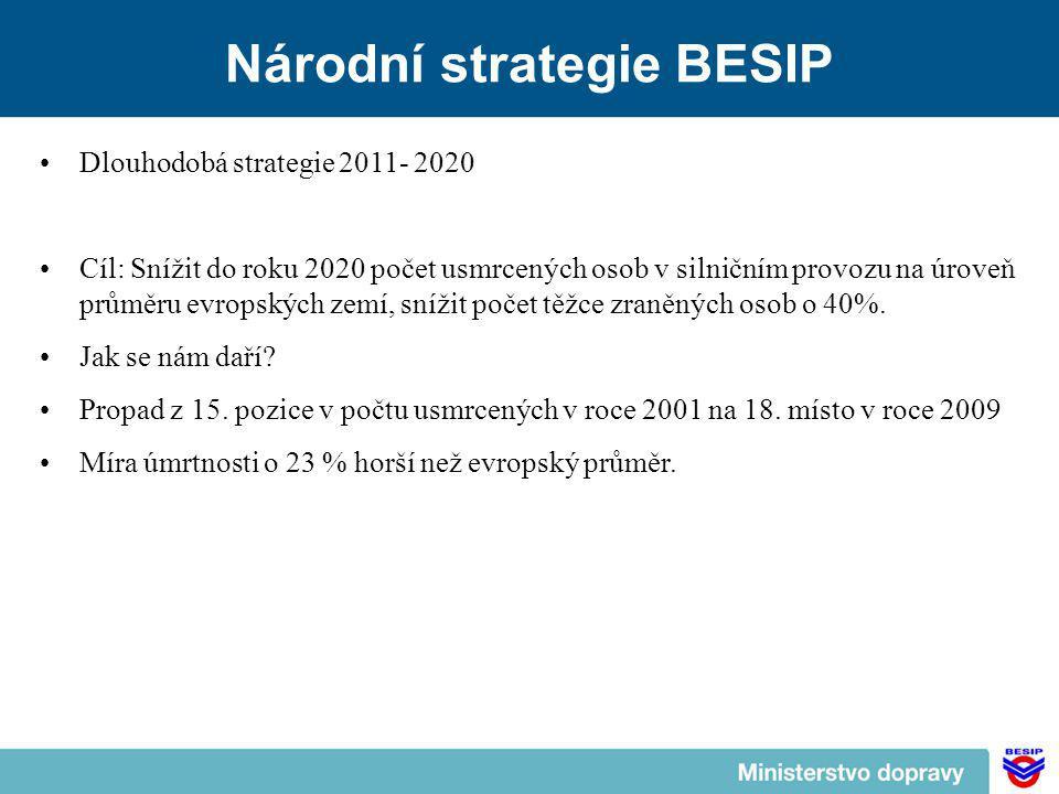 Národní strategie BESIP