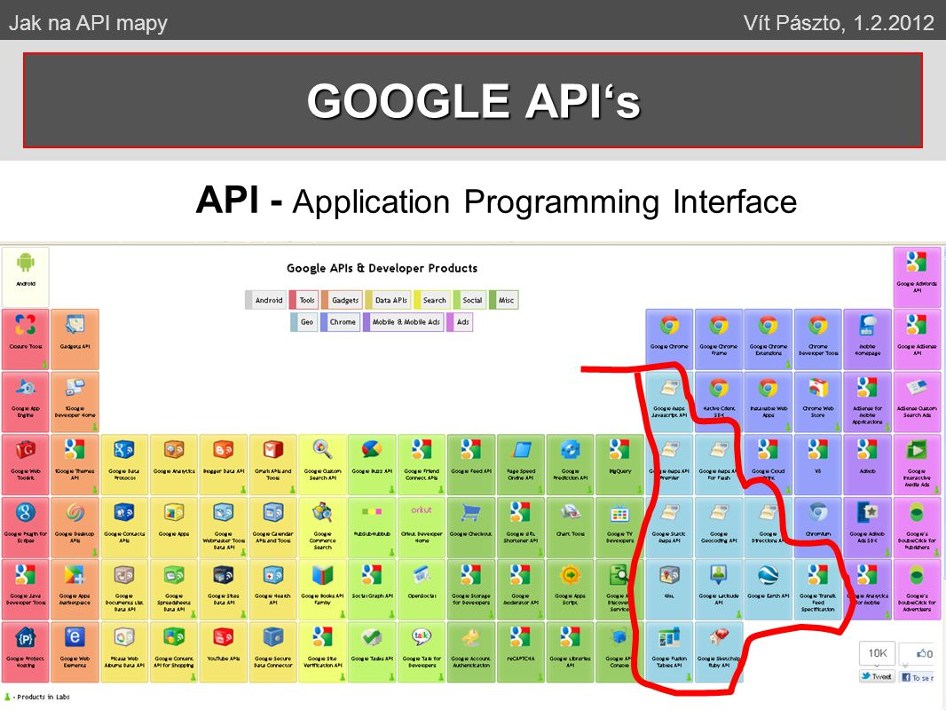 GOOGLE API's API - Application Programming Interface