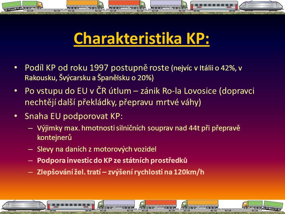 Charakteristika KP: Podíl KP od roku 1997 postupně roste (nejvíc v Itálii o 42%, v Rakousku, Švýcarsku a Španělsku o 20%)