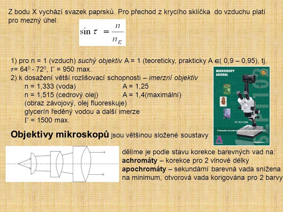Objektivy mikroskopů jsou většinou složené soustavy