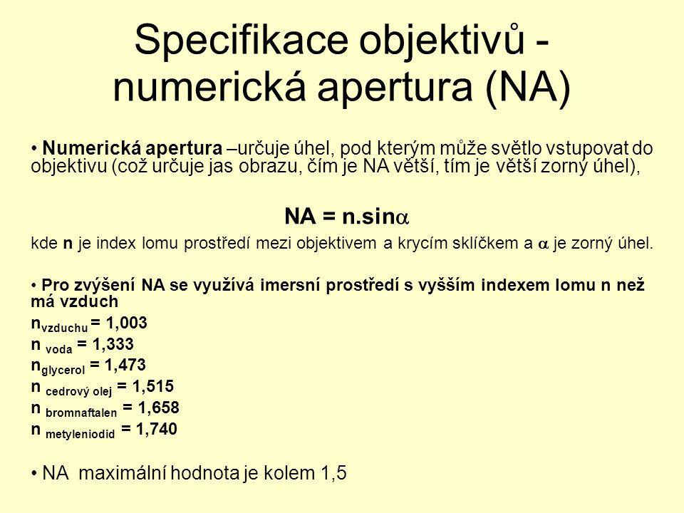 Specifikace objektivů - numerická apertura (NA)