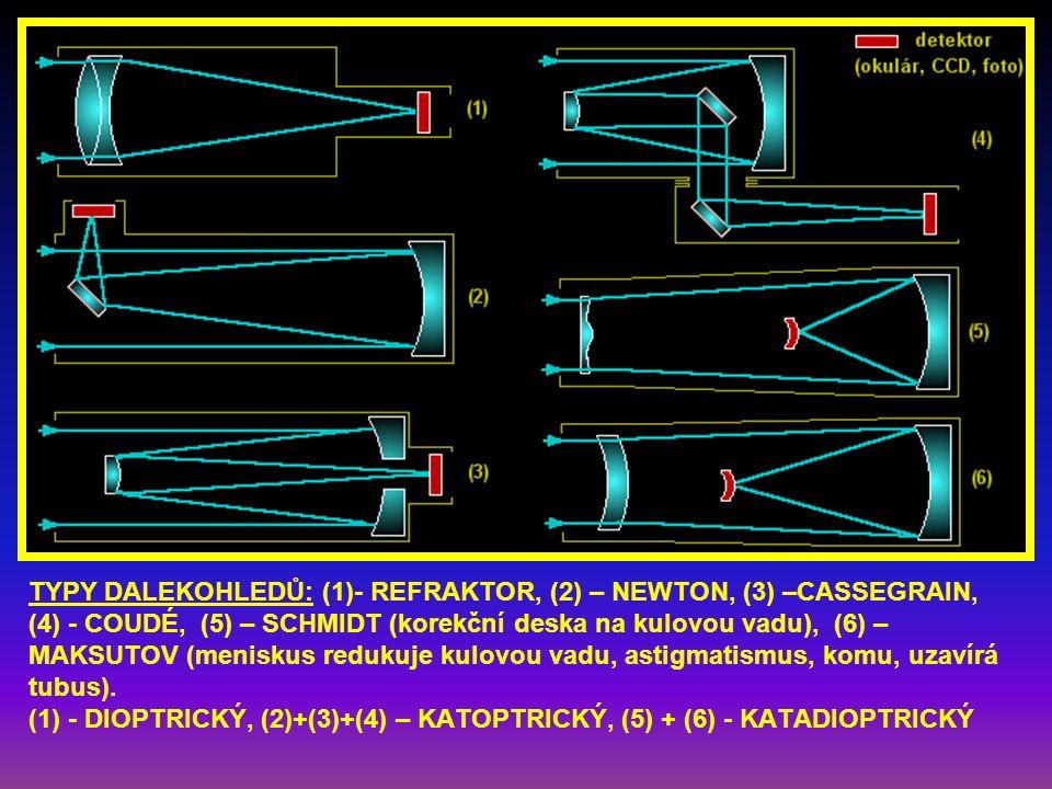 TYPY DALEKOHLEDŮ: (1)- REFRAKTOR, (2) – NEWTON, (3) –CASSEGRAIN, (4) - COUDÉ, (5) – SCHMIDT (korekční deska na kulovou vadu), (6) –MAKSUTOV (meniskus redukuje kulovou vadu, astigmatismus, komu, uzavírá tubus).