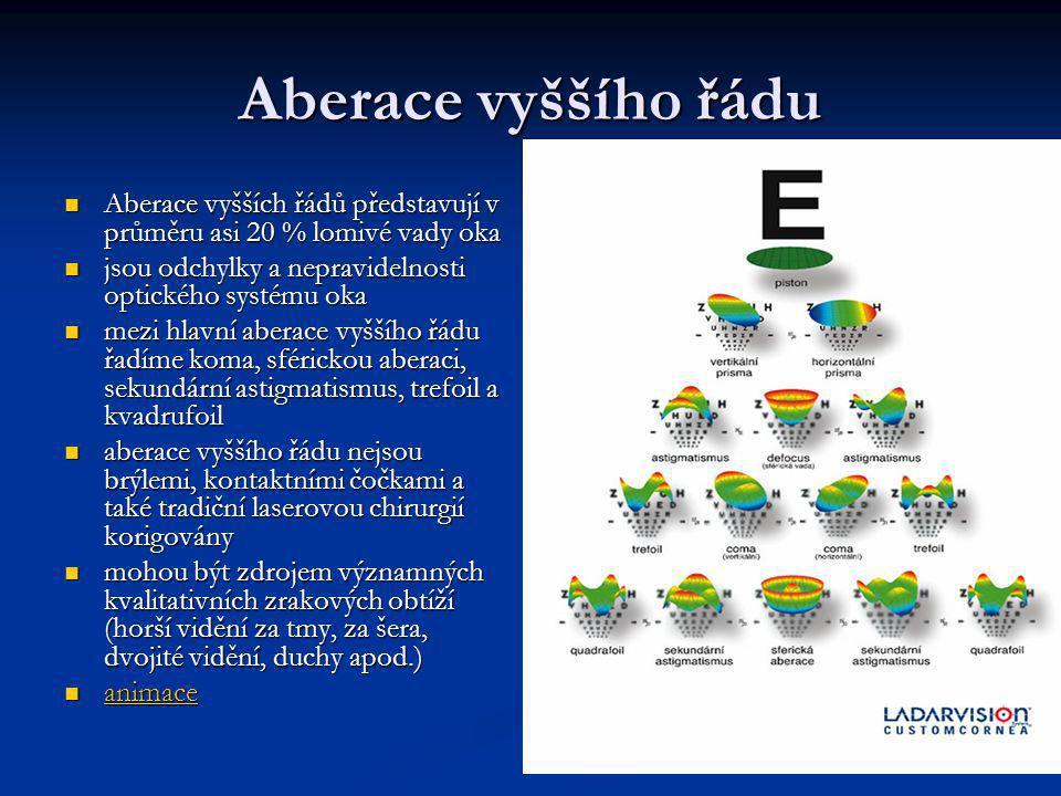 Aberace vyššího řádu Aberace vyšších řádů představují v průměru asi 20 % lomivé vady oka. jsou odchylky a nepravidelnosti optického systému oka.