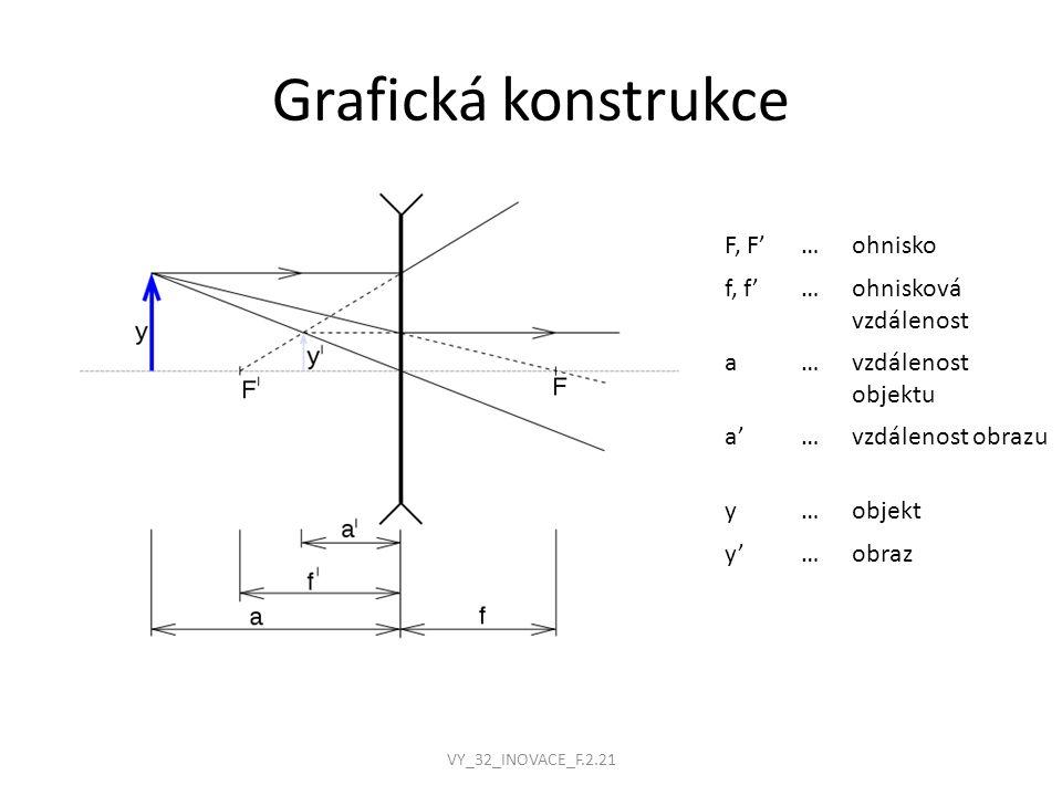 Grafická konstrukce F, F' … ohnisko f, f' ohnisková vzdálenost a