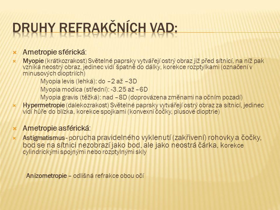 Druhy refrakčních vad: