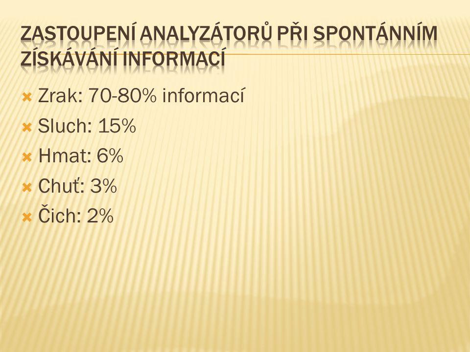 Zastoupení analyzátorů při spontánním získávání informací