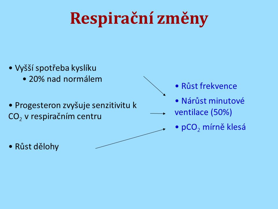Respirační změny Vyšší spotřeba kyslíku 20% nad normálem