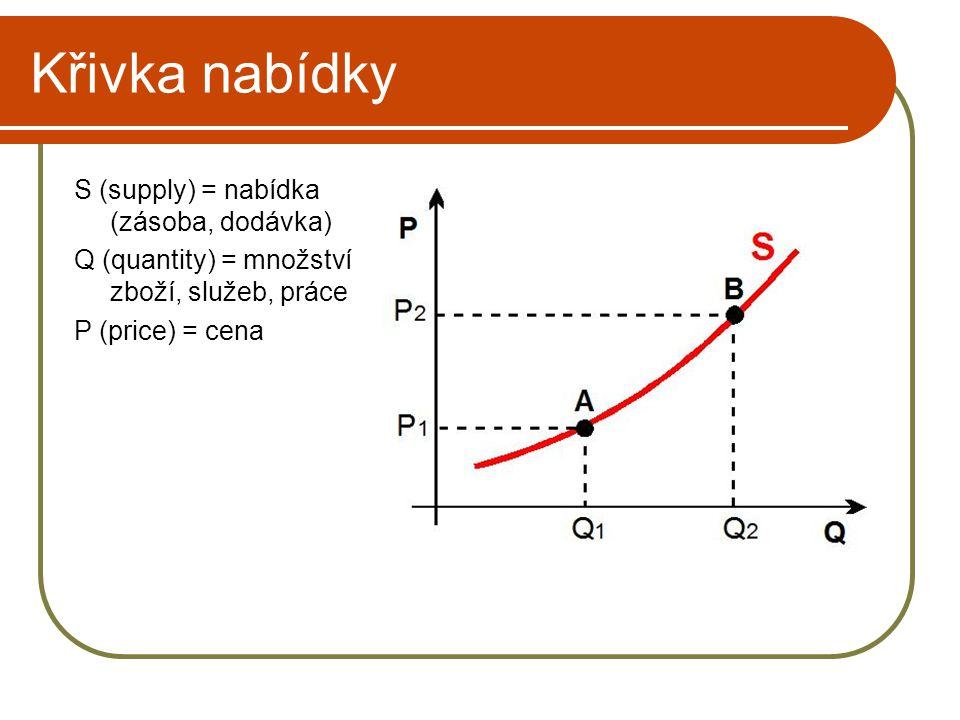 Křivka nabídky S (supply) = nabídka (zásoba, dodávka)