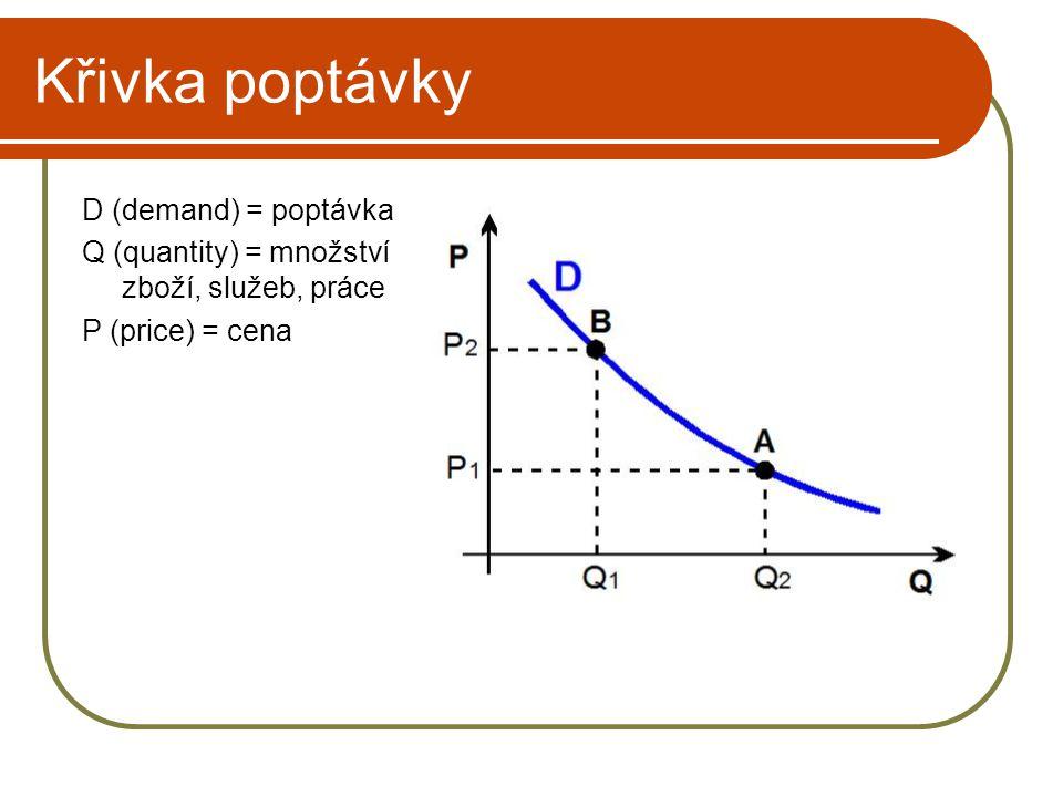Křivka poptávky D (demand) = poptávka