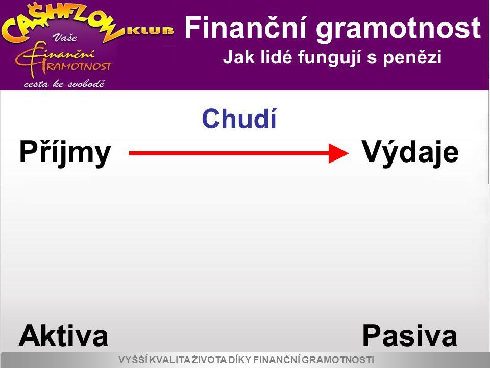 Příjmy Výdaje Aktiva Pasiva Finanční gramotnost Chudí