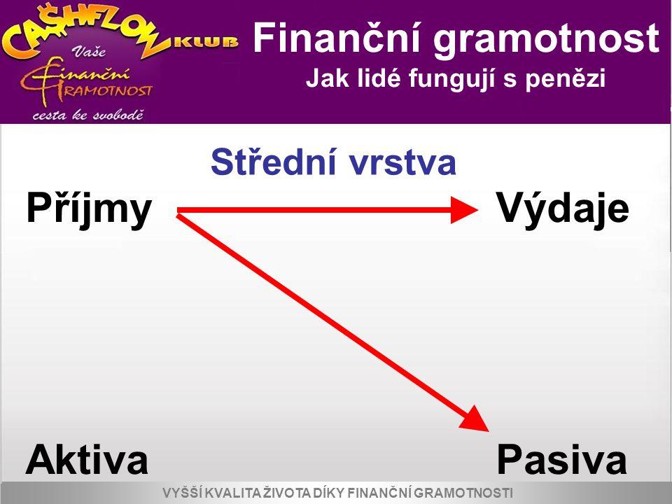 Příjmy Výdaje Aktiva Pasiva Finanční gramotnost Střední vrstva
