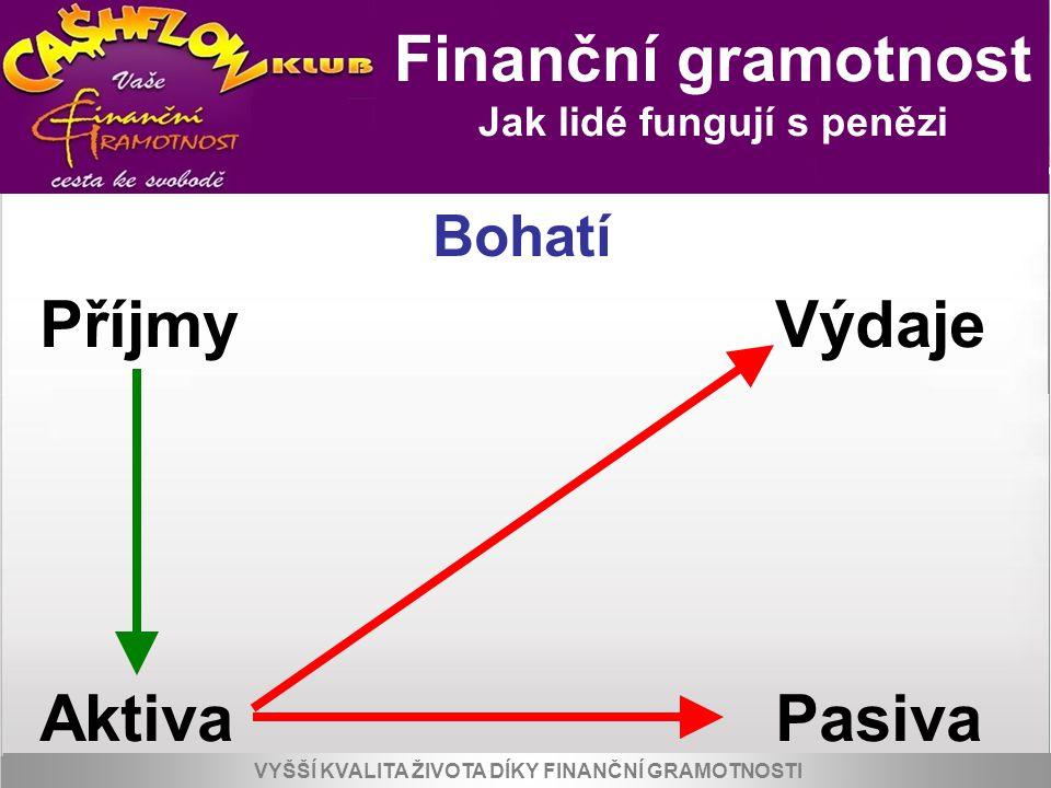 Příjmy Výdaje Aktiva Pasiva Finanční gramotnost Bohatí