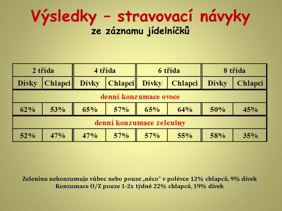 Výsledky – stravovací návyky ze záznamu jídelníčků