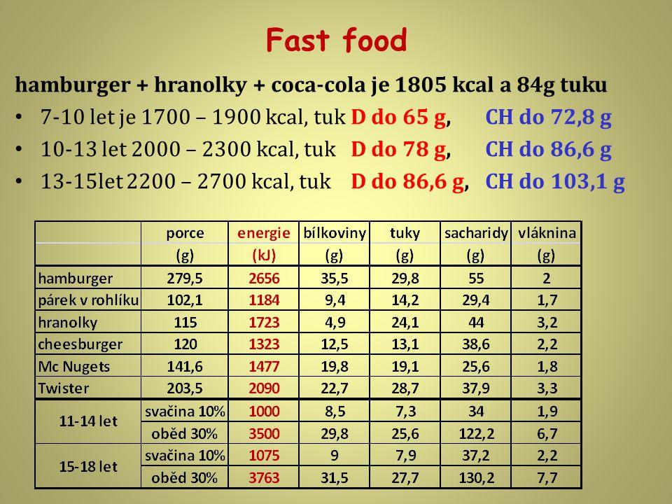 Fast food hamburger + hranolky + coca-cola je 1805 kcal a 84g tuku