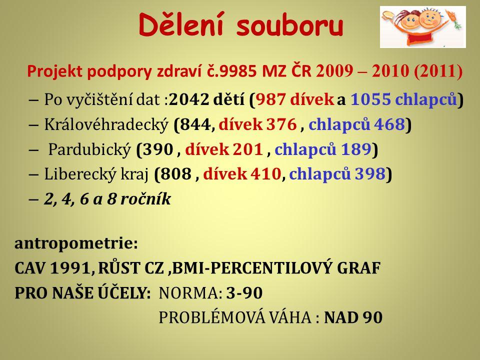 Projekt podpory zdraví č.9985 MZ ČR 2009 – 2010 (2011)