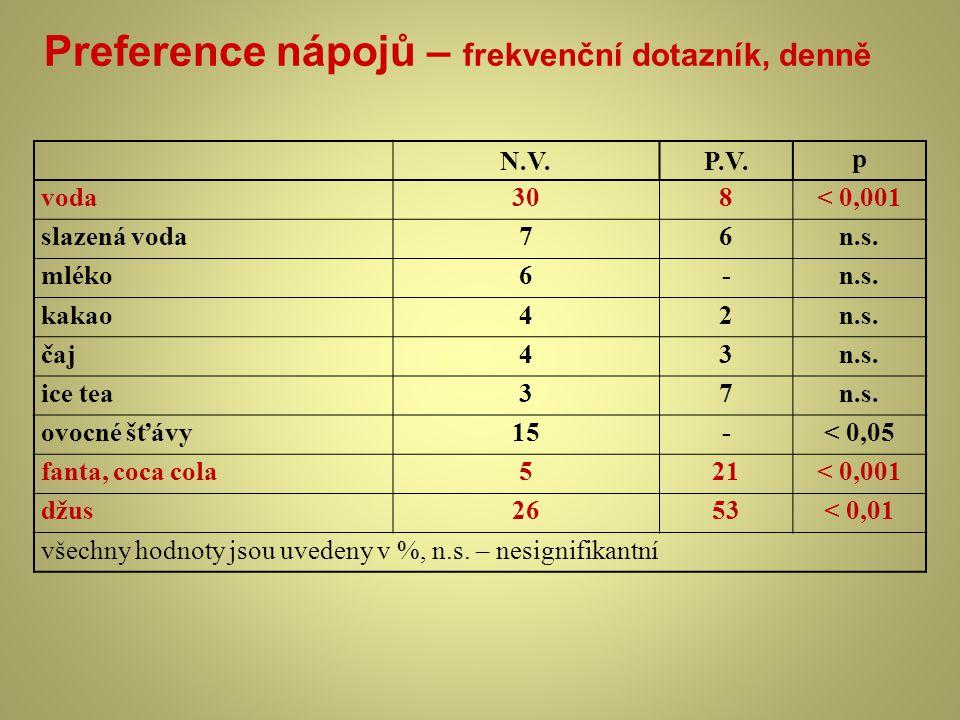 Preference nápojů – frekvenční dotazník, denně