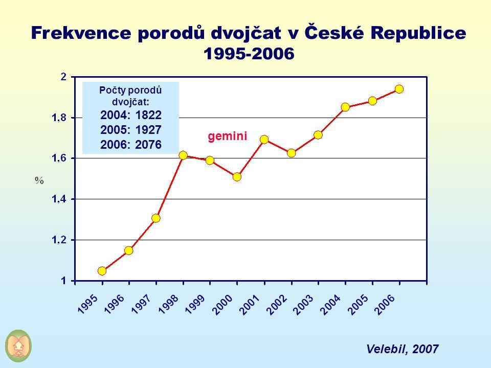 Frekvence porodů dvojčat v České Republice