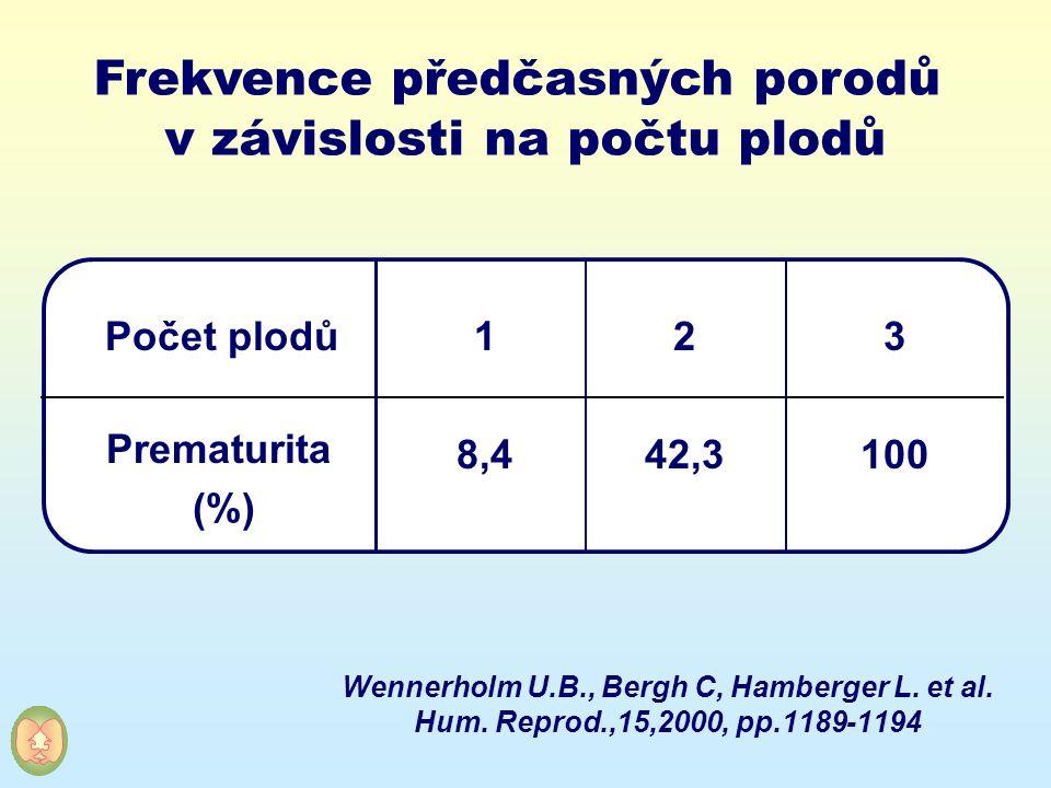 Frekvence předčasných porodů v závislosti na počtu plodů
