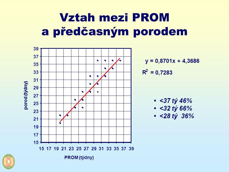 Vztah mezi PROM a předčasným porodem