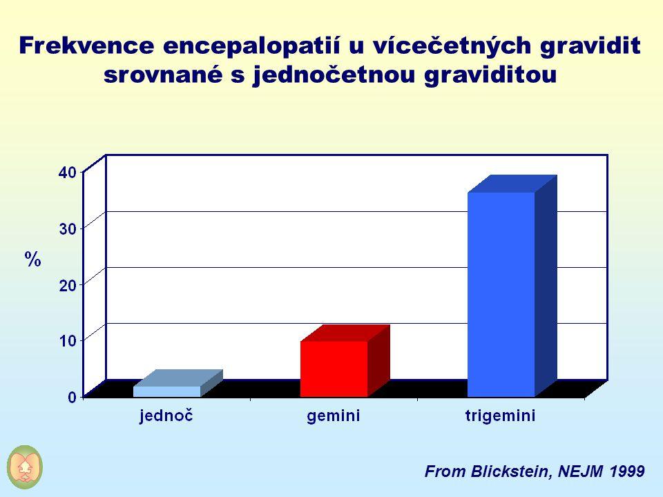 Frekvence encepalopatií u vícečetných gravidit