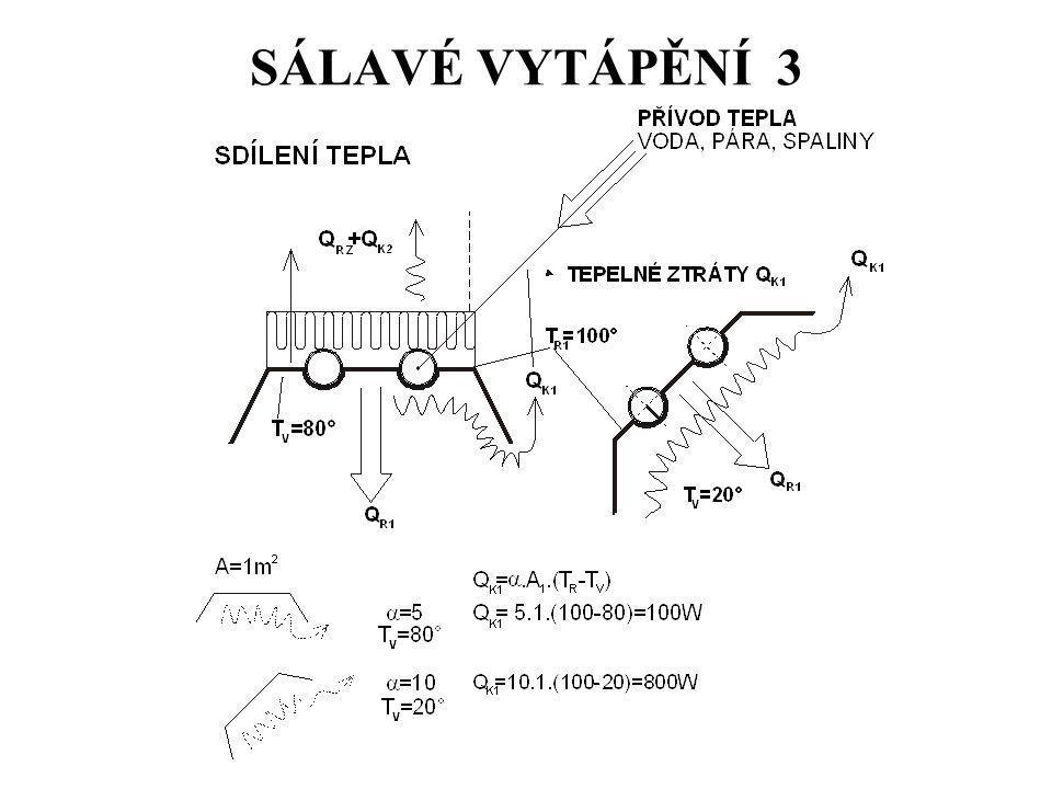 SÁLAVÉ VYTÁPĚNÍ 3
