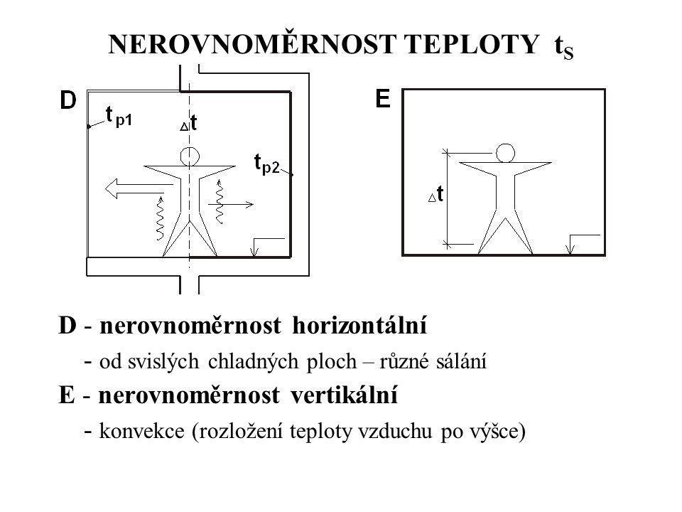NEROVNOMĚRNOST TEPLOTY tS