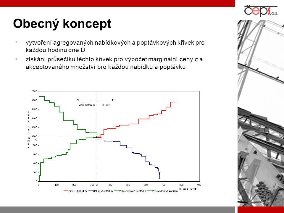 Obecný koncept vytvoření agregovaných nabídkových a poptávkových křivek pro každou hodinu dne D.