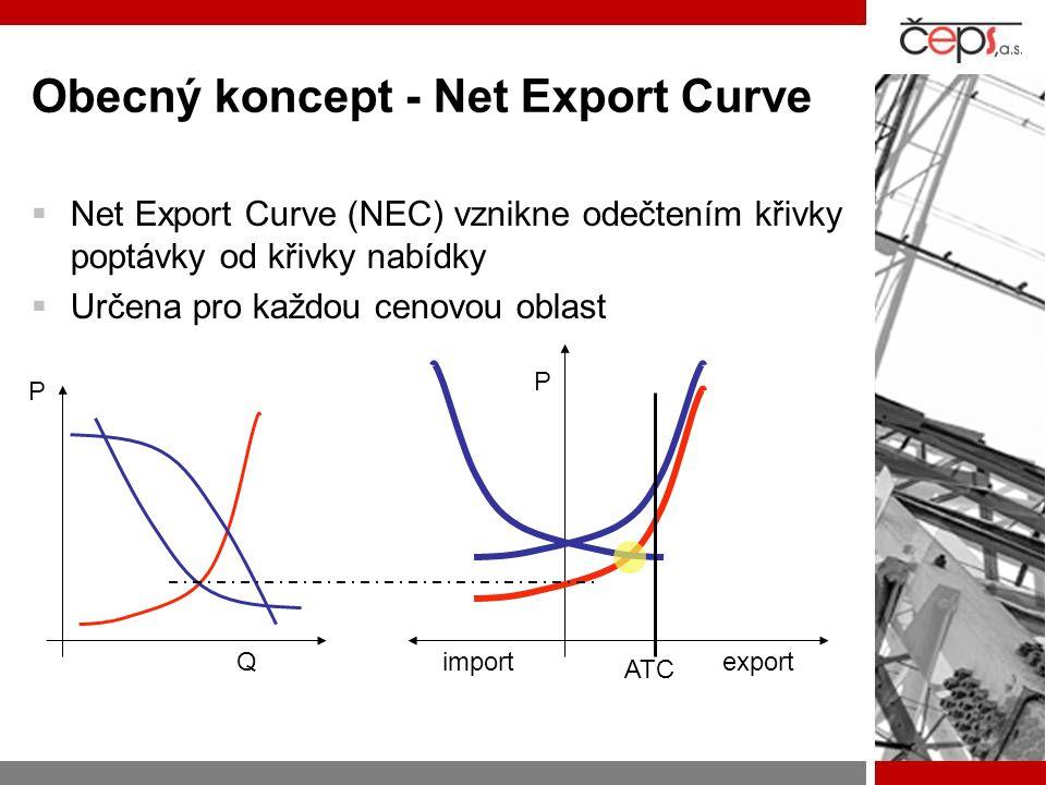 Obecný koncept - Net Export Curve