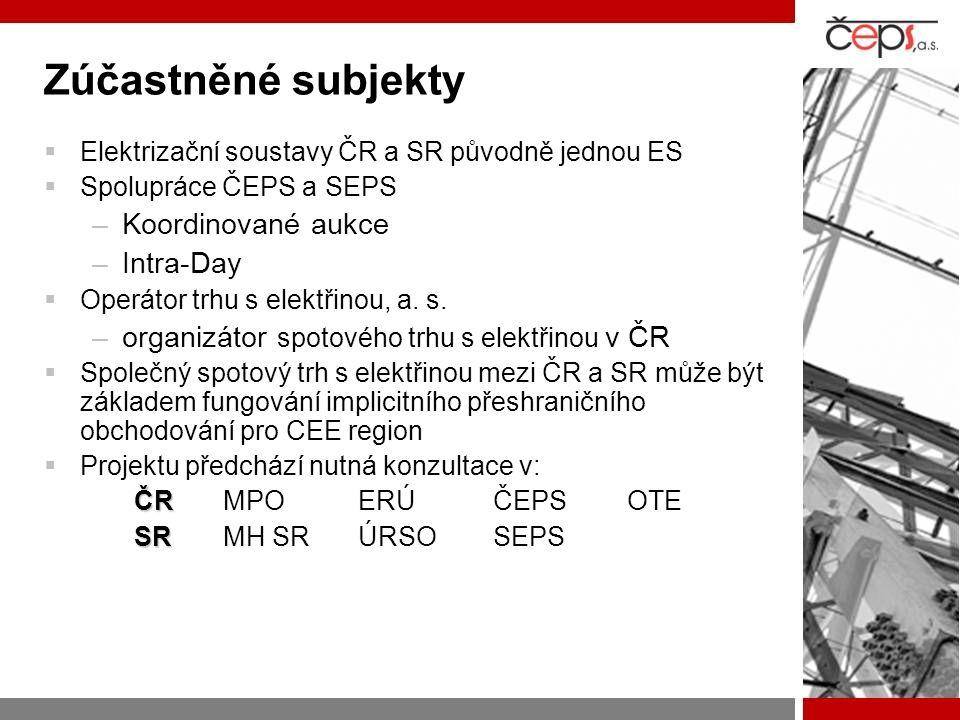 Zúčastněné subjekty Koordinované aukce Intra-Day