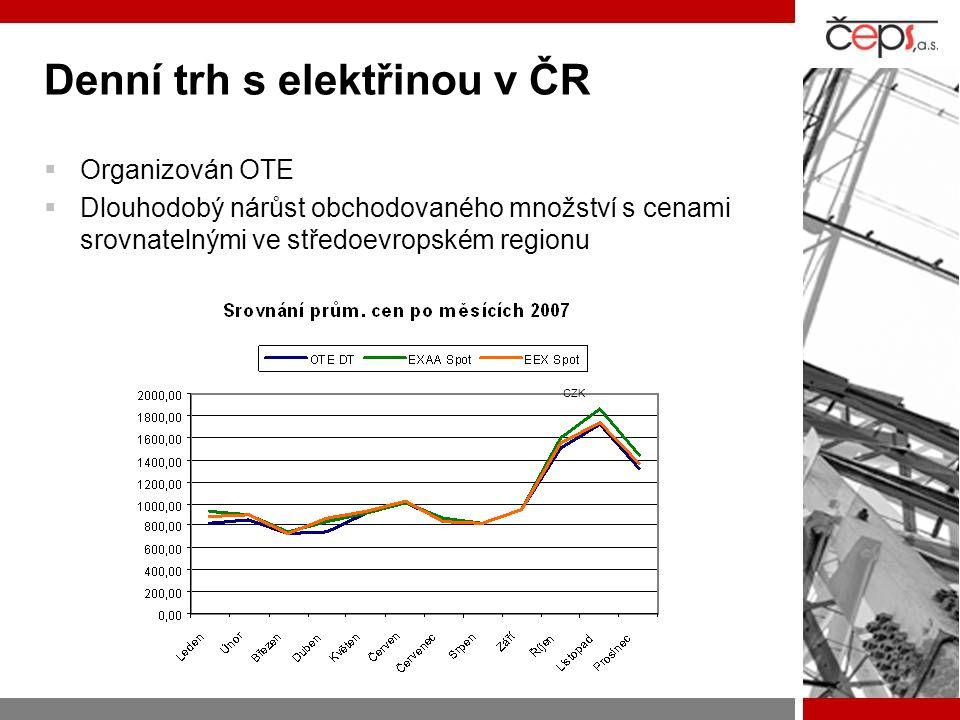 Denní trh s elektřinou v ČR