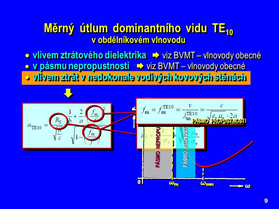 Měrný útlum dominantního vidu TE10 v obdélníkovém vlnovodu