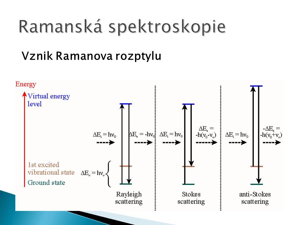 Ramanská spektroskopie