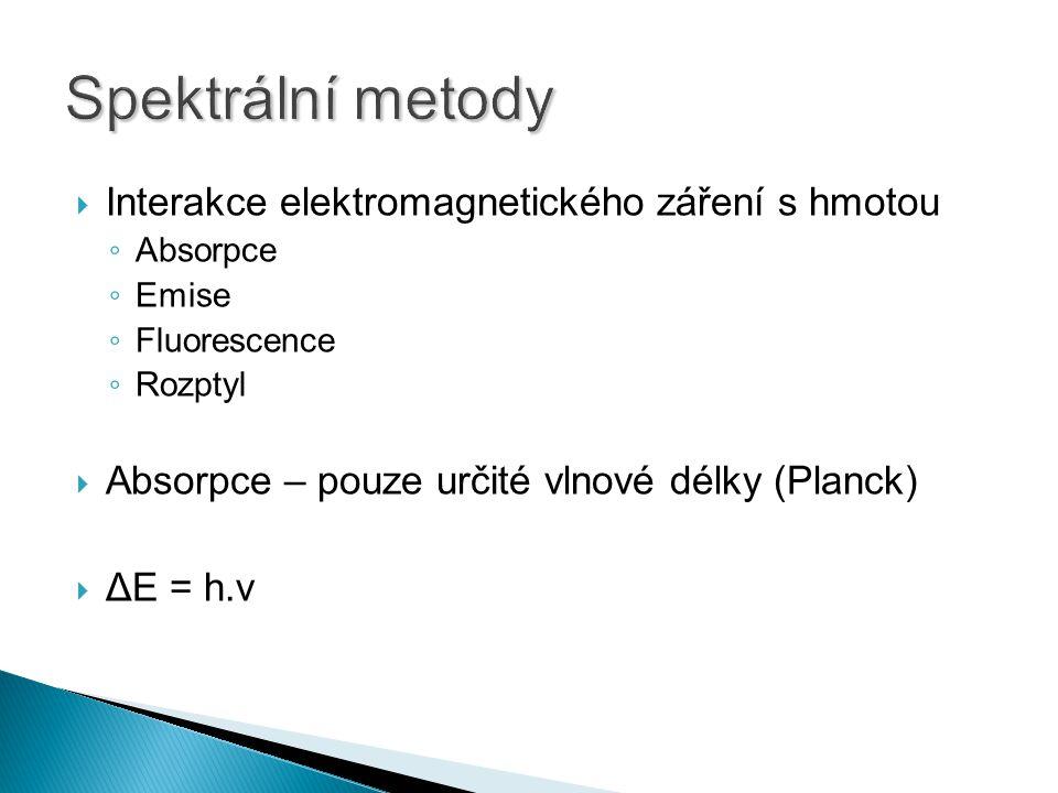 Spektrální metody Interakce elektromagnetického záření s hmotou