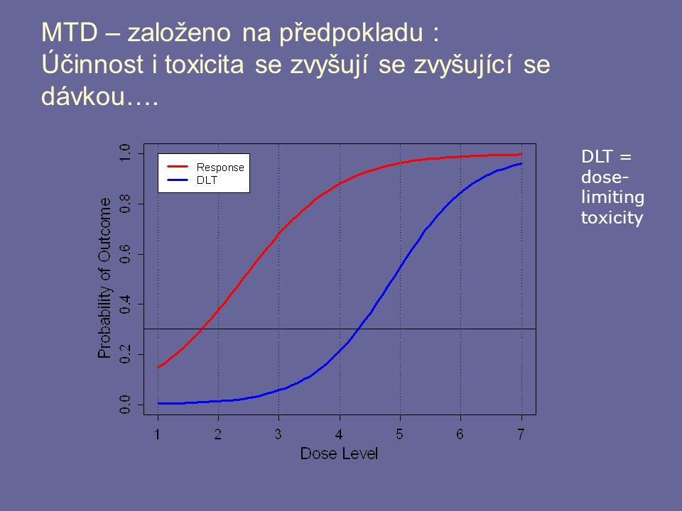 MTD – založeno na předpokladu : Účinnost i toxicita se zvyšují se zvyšující se dávkou….