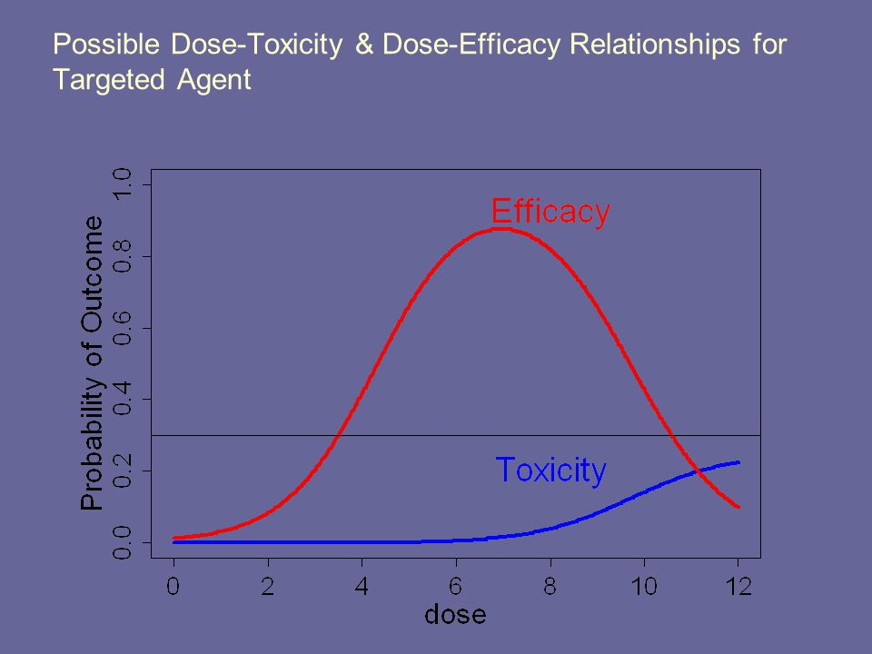 Possible Dose-Toxicity & Dose-Efficacy Relationships for Targeted Agent