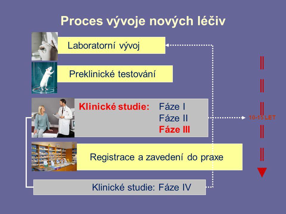 Proces vývoje nových léčiv
