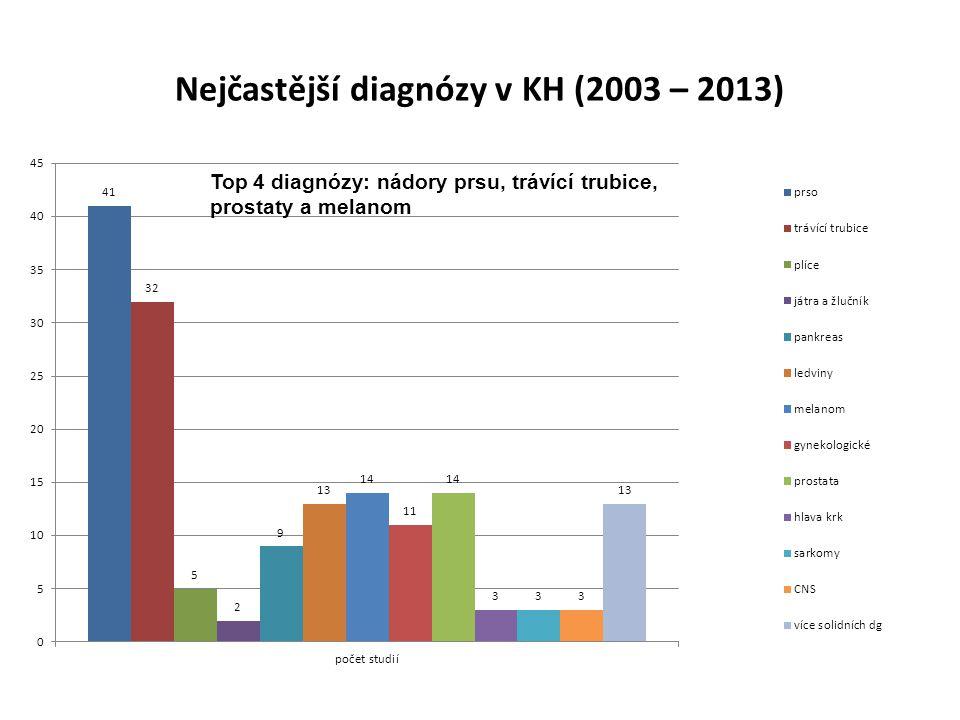 Nejčastější diagnózy v KH (2003 – 2013)