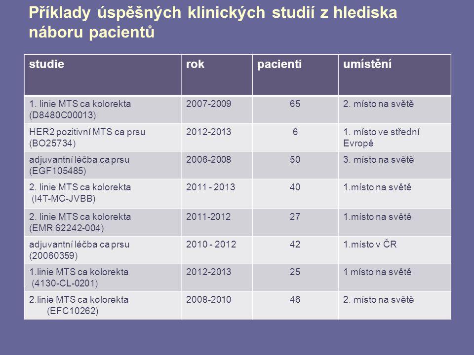 Příklady úspěšných klinických studií z hlediska náboru pacientů